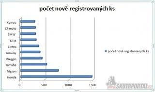 01: počet nově registrovaných motocyklů za první půlrok 2014