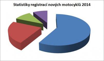 Statistiky registrací nových motocyklů za rok 2014
