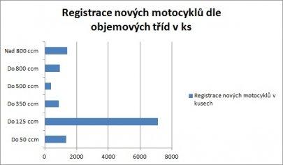 02: Statistiky registrací motocyklů za rok 2014