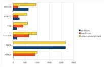 Statistika registrací motorek za rok 2010 - graf